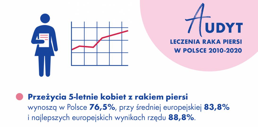 Audyt leczenia raka piersi 2010 – 2020. Warunki dalszego postępu