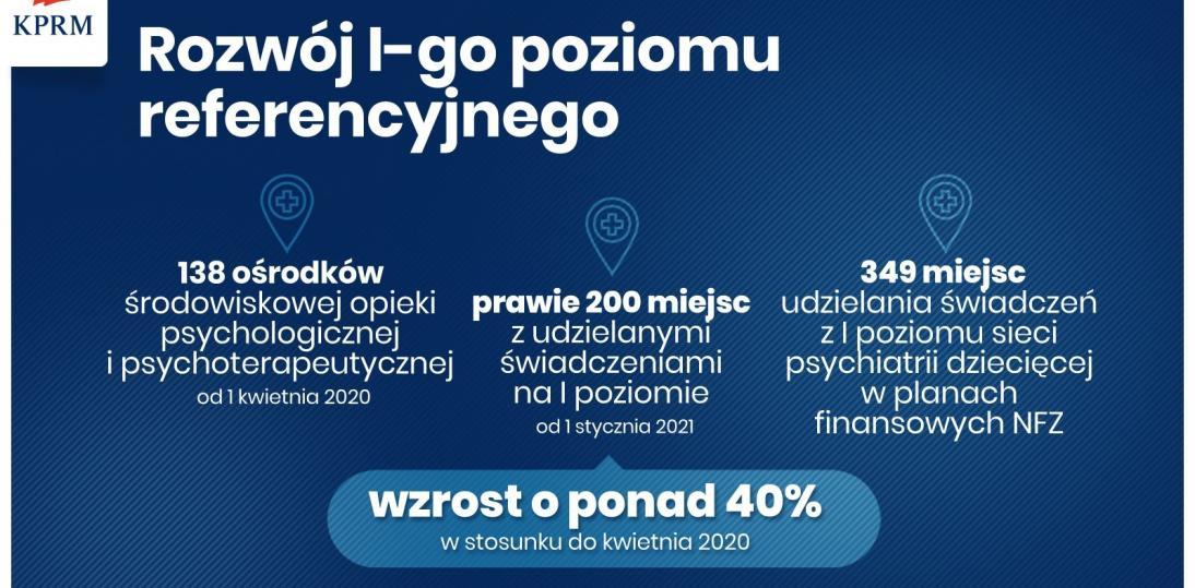 Program wsparcia psychiatrii dzieci i młodzieży - dodatkowe 220 mln. na rozwój