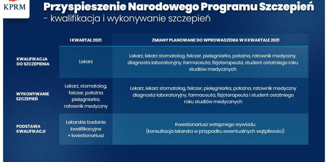 Przyspieszenie harmonogramu szczepień przeciw Covid-19