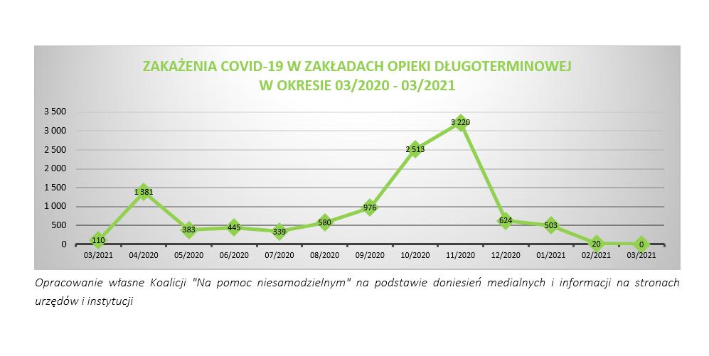 Szczepienia przeciw Covid-19 uratowały opiekę długoterminową ale to nie koniec problemów