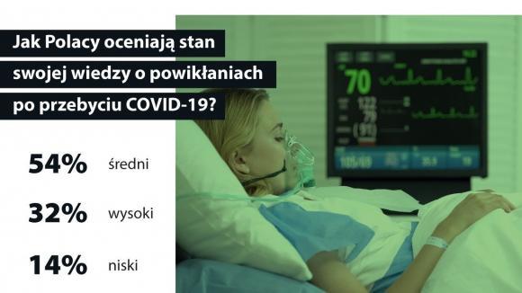 Objawy a powikłania COVID-19 – czy Polacy potrafią je odróżnić?