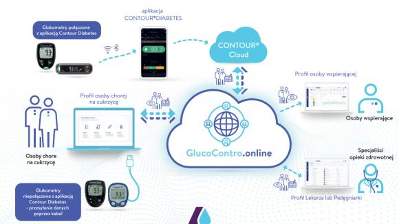 GlucoContro - nowa platforma do zdalnej analizy wyników dla lekarzy i pacjentów chorych na cukrzycę
