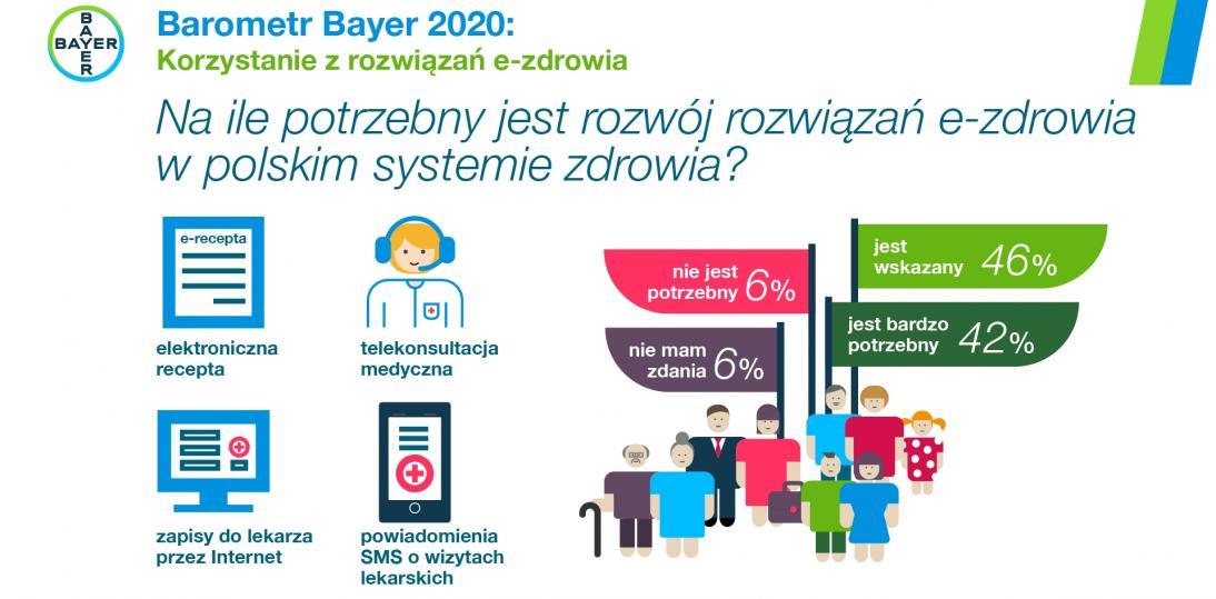 """Polacy popierają cyfryzację w ochronie zdrowia - raport """"Barometr Bayer 2020"""""""
